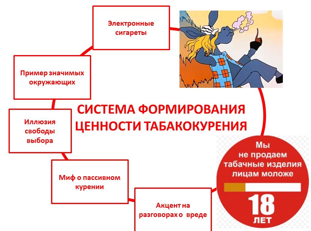 система формирования ценности табакокурения для детей